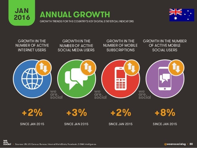 @wearesocialsg • 80 JAN 2016 ANNUAL GROWTH GROWTH IN THE NUMBER OF ACTIVE INTERNET USERS GROWTH IN THE NUMBER OF ACTIVE SO...