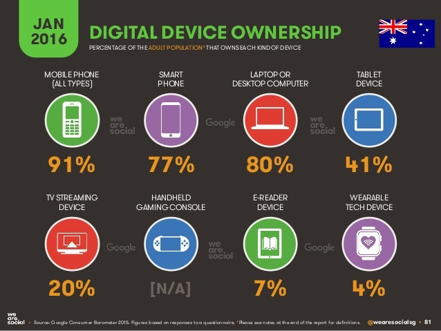 @wearesocialsg • 81 JAN 2016 DIGITAL DEVICE OWNERSHIP • Source: Google Consumer Barometer 2015. Figures based on responses...