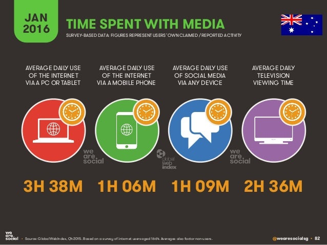 @wearesocialsg • 82 JAN 2016 TIME SPENT WITH MEDIA SURVEY-BASED DATA: FIGURES REPRESENT USERS'OWNCLAIMED / REPORTED ACTIVI...