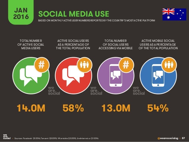 @wearesocialsg • 87 JAN 2016 SOCIAL MEDIA USE • Sources: Facebook Q1 2016; Tencent Q3 2015; VKontakte Q3 2015, LiveInterne...