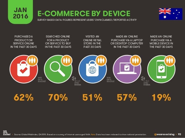 @wearesocialsg • 93 JAN 2016 E-COMMERCE BY DEVICE SEARCHED ONLINE FOR A PRODUCT OR SERVICE TO BUY IN THE PAST 30 DAYS PURC...