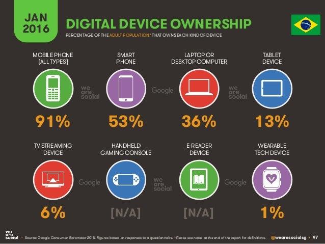 @wearesocialsg • 97 JAN 2016 DIGITAL DEVICE OWNERSHIP • Source: Google Consumer Barometer 2015. Figures based on responses...