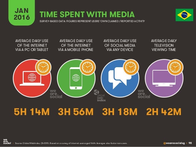 @wearesocialsg • 98 JAN 2016 TIME SPENT WITH MEDIA SURVEY-BASED DATA: FIGURES REPRESENT USERS'OWNCLAIMED / REPORTED ACTIVI...