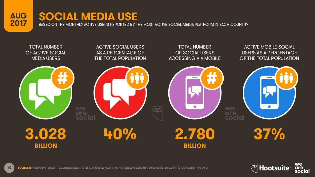10 TOTAL NUMBER OF ACTIVE SOCIAL MEDIA USERS ACTIVE SOCIAL USERS AS A PERCENTAGE OF THE TOTAL POPULATION TOTAL NUMBER OF S...