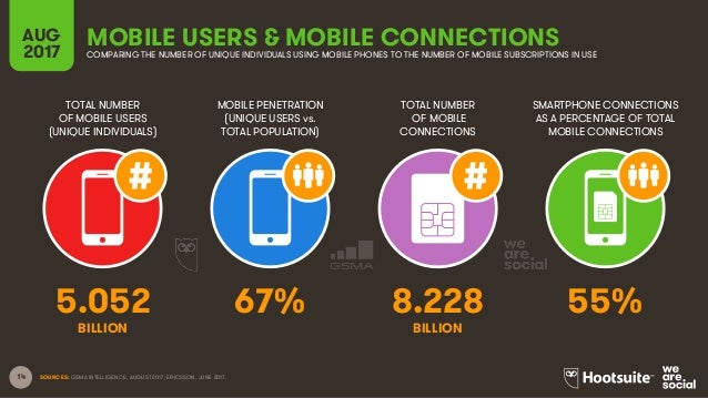 14 TOTAL NUMBER OF MOBILE USERS (UNIQUE INDIVIDUALS) MOBILE PENETRATION (UNIQUE USERS vs. TOTAL POPULATION) TOTAL NUMBER O...