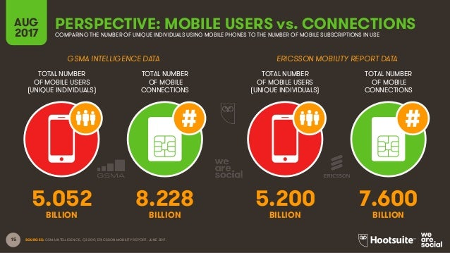15 TOTAL NUMBER OF MOBILE USERS (UNIQUE INDIVIDUALS) TOTAL NUMBER OF MOBILE CONNECTIONS TOTAL NUMBER OF MOBILE USERS (UNIQ...