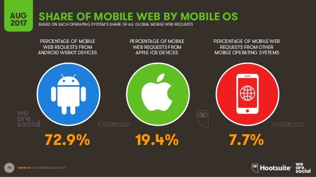 16 AUG 2017 SHARE OF MOBILE WEB BY MOBILE OSBASED ON EACH OPERATING SYSTEM'S SHARE OF ALL GLOBAL MOBILE WEB REQUESTS PERCE...