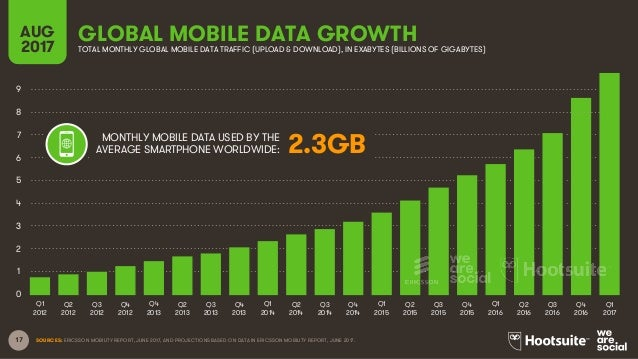 17 GLOBAL MOBILE DATA GROWTHAUG 2017 TOTAL MONTHLY GLOBAL MOBILE DATA TRAFFIC (UPLOAD & DOWNLOAD), IN EXABYTES (BILLIONS O...