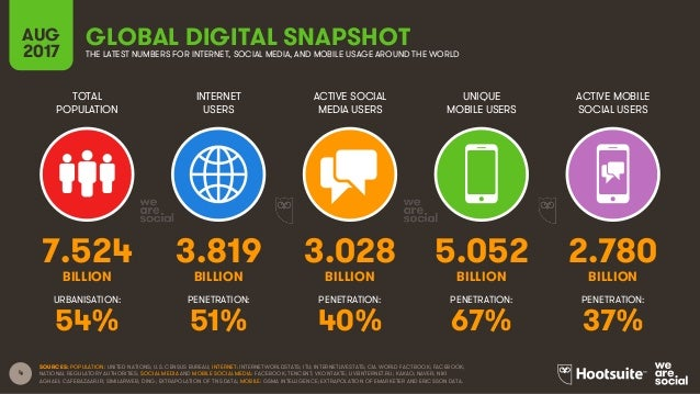 4 TOTAL POPULATION INTERNET USERS ACTIVE SOCIAL MEDIA USERS UNIQUE MOBILE USERS ACTIVE MOBILE SOCIAL USERS BILLION BILLION...