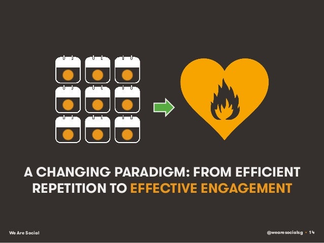 @wearesocialsg • 14We Are Social A CHANGING PARADIGM: FROM EFFICIENT REPETITION TO EFFECTIVE ENGAGEMENT