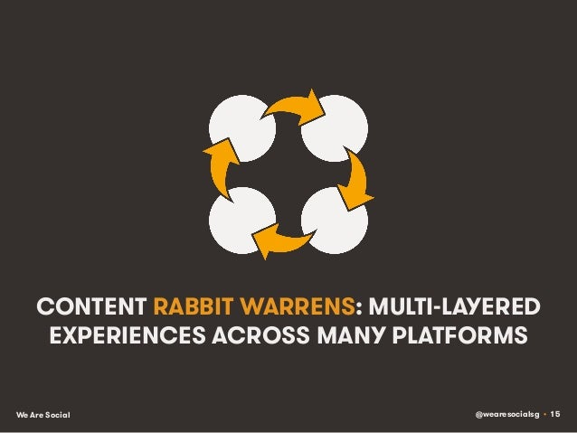 @wearesocialsg • 15We Are Social CONTENT RABBIT WARRENS: MULTI-LAYERED EXPERIENCES ACROSS MANY PLATFORMS
