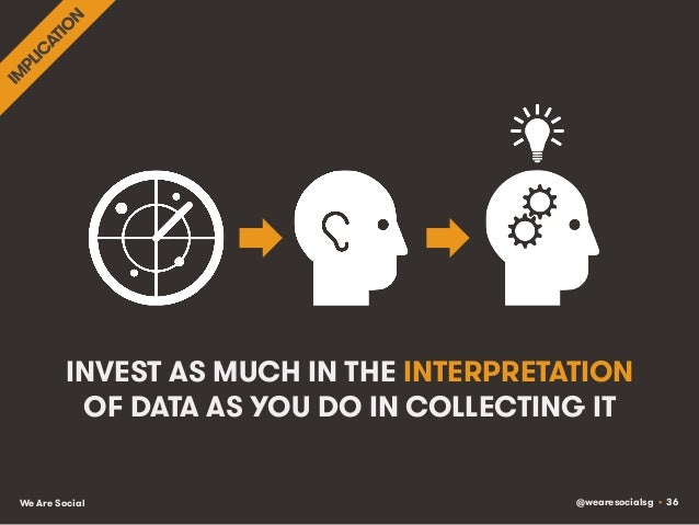 @wearesocialsg • 36We Are Social INVEST AS MUCH IN THE INTERPRETATION OF DATA AS YOU DO IN COLLECTING IT