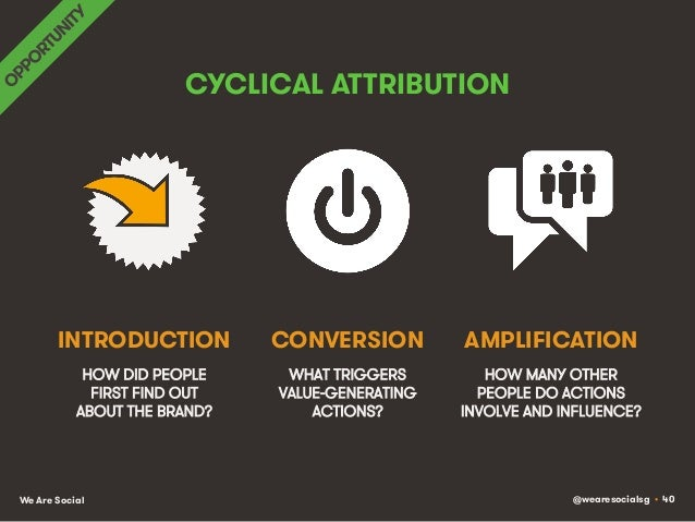 @wearesocialsg • 40We Are Social CYCLICAL ATTRIBUTION HOW DID PEOPLE FIRST FIND OUT ABOUT THE BRAND? WHAT TRIGGERS VALUE-G...