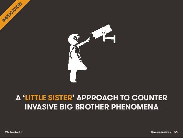 @wearesocialsg • 54We Are Social A 'LITTLE SISTER' APPROACH TO COUNTER INVASIVE BIG BROTHER PHENOMENA