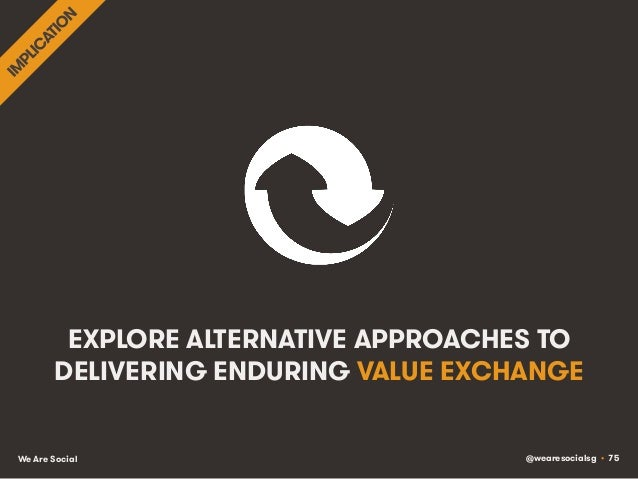 @wearesocialsg • 75We Are Social EXPLORE ALTERNATIVE APPROACHES TO DELIVERING ENDURING VALUE EXCHANGE