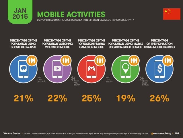 We Are Social @wearesocialsg • 102 JAN 2015 MOBILE ACTIVITIES $ PERCENTAGE OF THE POPULATION WATCHING VIDEOS ON MOBILE PER...