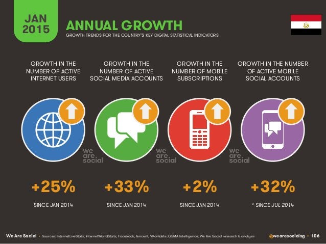 We Are Social @wearesocialsg • 106 JAN 2015 ANNUAL GROWTH GROWTH IN THE NUMBER OF ACTIVE INTERNET USERS GROWTH IN THE NUMB...