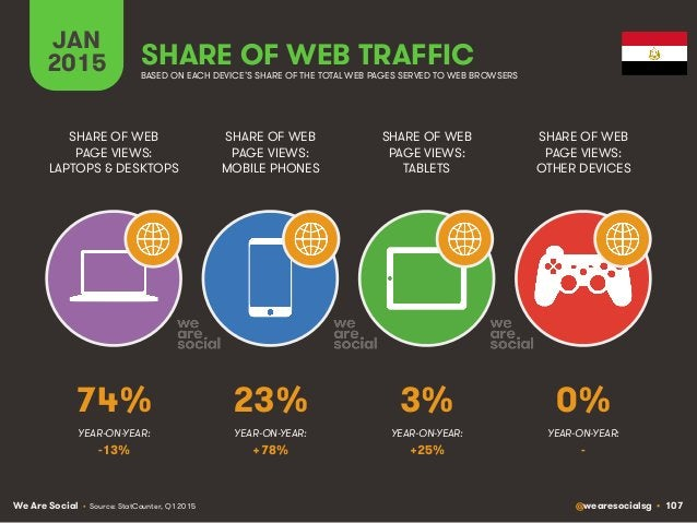 We Are Social @wearesocialsg • 107 JAN 2015 SHARE OF WEB TRAFFIC SHARE OF WEB PAGE VIEWS: LAPTOPS & DESKTOPS SHARE OF WEB ...