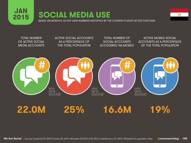 We Are Social @wearesocialsg • 108 JAN 2015 SOCIAL MEDIA USE ## • Sources: Facebook Q1 2015; Tencent Q4 2014; VKontakte Q3...