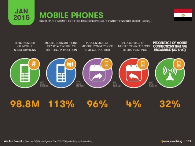 We Are Social @wearesocialsg • 109 JAN 2015 MOBILE SUBSCRIPTIONS AS A PERCENTAGE OF THE TOTAL POPULATION TOTAL NUMBER OF M...