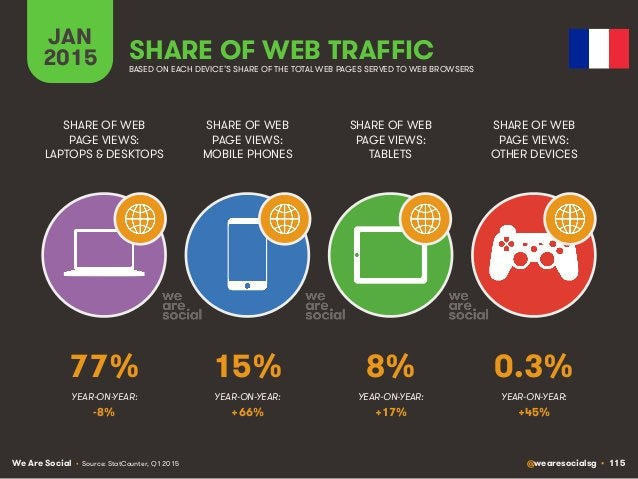 We Are Social @wearesocialsg • 115 JAN 2015 SHARE OF WEB TRAFFIC SHARE OF WEB PAGE VIEWS: LAPTOPS & DESKTOPS SHARE OF WEB ...
