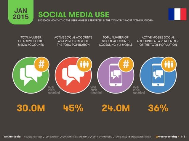 We Are Social @wearesocialsg • 116 JAN 2015 SOCIAL MEDIA USE ## • Sources: Facebook Q1 2015; Tencent Q4 2014; VKontakte Q3...