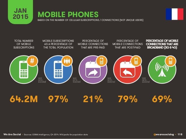 We Are Social @wearesocialsg • 118 JAN 2015 MOBILE SUBSCRIPTIONS AS A PERCENTAGE OF THE TOTAL POPULATION TOTAL NUMBER OF M...