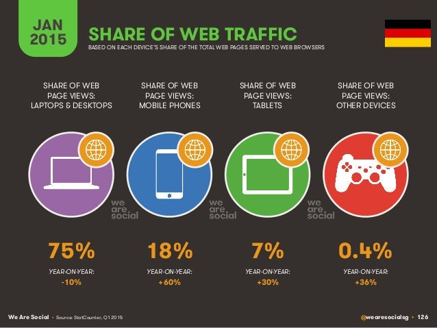 We Are Social @wearesocialsg • 126 JAN 2015 SHARE OF WEB TRAFFIC SHARE OF WEB PAGE VIEWS: LAPTOPS & DESKTOPS SHARE OF WEB ...