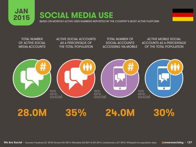 We Are Social @wearesocialsg • 127 JAN 2015 SOCIAL MEDIA USE ## • Sources: Facebook Q1 2015; Tencent Q4 2014; VKontakte Q3...