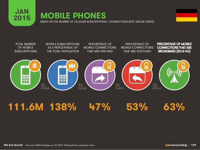 We Are Social @wearesocialsg • 129 JAN 2015 MOBILE SUBSCRIPTIONS AS A PERCENTAGE OF THE TOTAL POPULATION TOTAL NUMBER OF M...