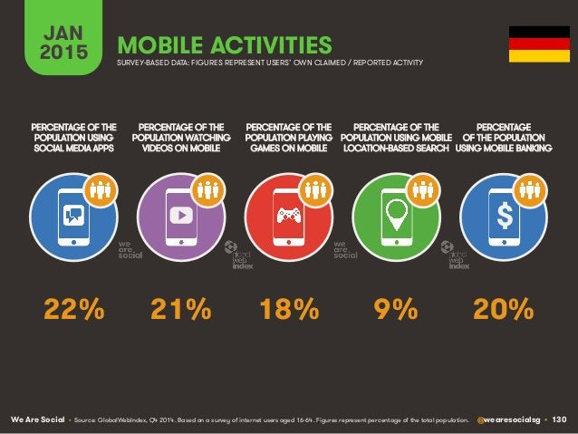 We Are Social @wearesocialsg • 130 JAN 2015 MOBILE ACTIVITIES $ PERCENTAGE OF THE POPULATION WATCHING VIDEOS ON MOBILE PER...