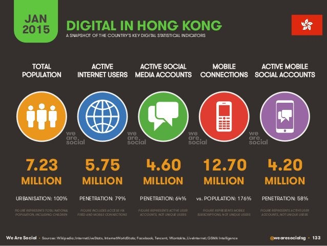 We Are Social @wearesocialsg • 133 ACTIVE INTERNET USERS TOTAL POPULATION ACTIVE SOCIAL MEDIA ACCOUNTS MOBILE CONNECTIONS ...