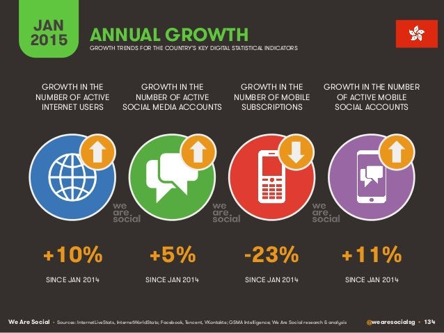 We Are Social @wearesocialsg • 134 JAN 2015 ANNUAL GROWTH GROWTH IN THE NUMBER OF ACTIVE INTERNET USERS GROWTH IN THE NUMB...