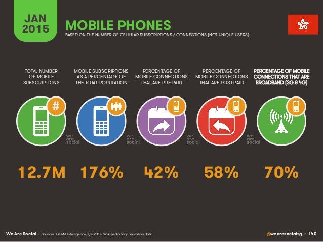 We Are Social @wearesocialsg • 140 JAN 2015 MOBILE SUBSCRIPTIONS AS A PERCENTAGE OF THE TOTAL POPULATION TOTAL NUMBER OF M...