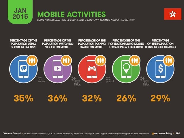 We Are Social @wearesocialsg • 141 JAN 2015 MOBILE ACTIVITIES $ PERCENTAGE OF THE POPULATION WATCHING VIDEOS ON MOBILE PER...
