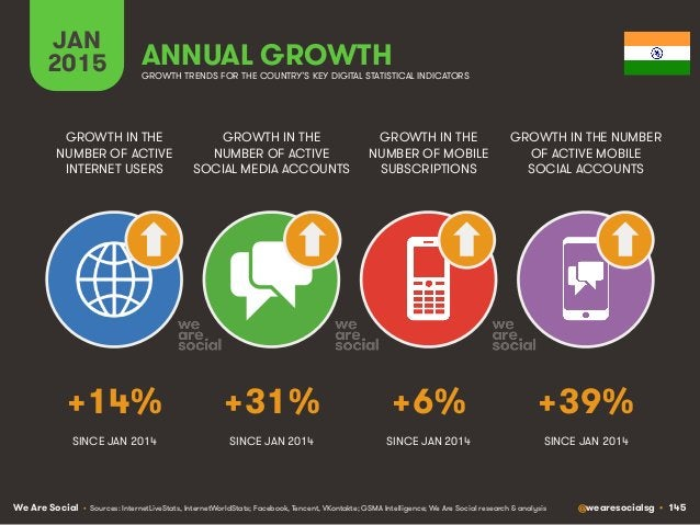 We Are Social @wearesocialsg • 145 JAN 2015 ANNUAL GROWTH GROWTH IN THE NUMBER OF ACTIVE INTERNET USERS GROWTH IN THE NUMB...