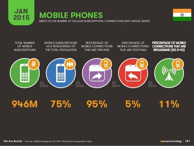 We Are Social @wearesocialsg • 151 JAN 2015 MOBILE SUBSCRIPTIONS AS A PERCENTAGE OF THE TOTAL POPULATION TOTAL NUMBER OF M...