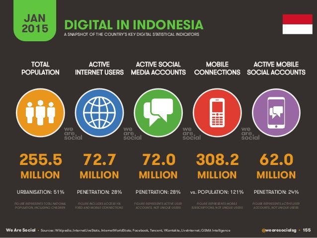 We Are Social @wearesocialsg • 155 ACTIVE INTERNET USERS TOTAL POPULATION ACTIVE SOCIAL MEDIA ACCOUNTS MOBILE CONNECTIONS ...