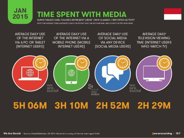 We Are Social @wearesocialsg • 157 JAN 2015 TIME SPENT WITH MEDIA SURVEY-BASED DATA: FIGURES REPRESENT USERS' OWN CLAIMED ...