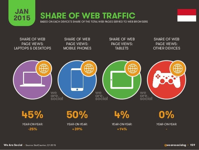 We Are Social @wearesocialsg • 159 JAN 2015 SHARE OF WEB TRAFFIC SHARE OF WEB PAGE VIEWS: LAPTOPS & DESKTOPS SHARE OF WEB ...