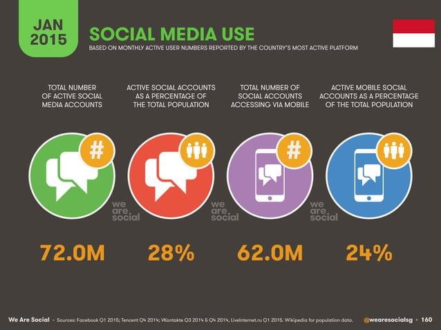 We Are Social @wearesocialsg • 160 JAN 2015 SOCIAL MEDIA USE ## • Sources: Facebook Q1 2015; Tencent Q4 2014; VKontakte Q3...