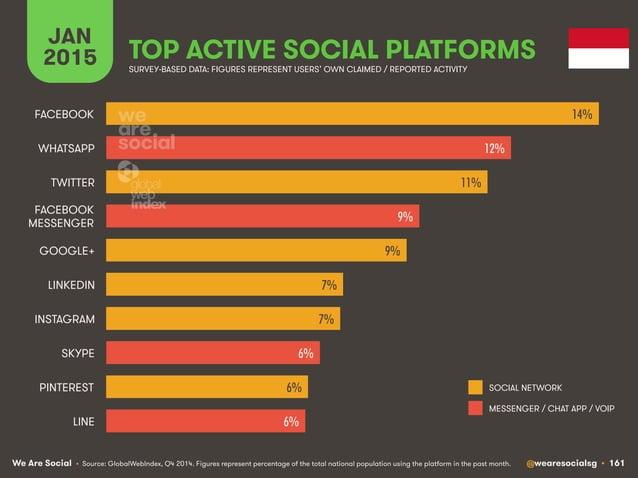 We Are Social @wearesocialsg • 161 JAN 2015 TOP ACTIVE SOCIAL PLATFORMS • Source: GlobalWebIndex, Q4 2014. Figures represe...