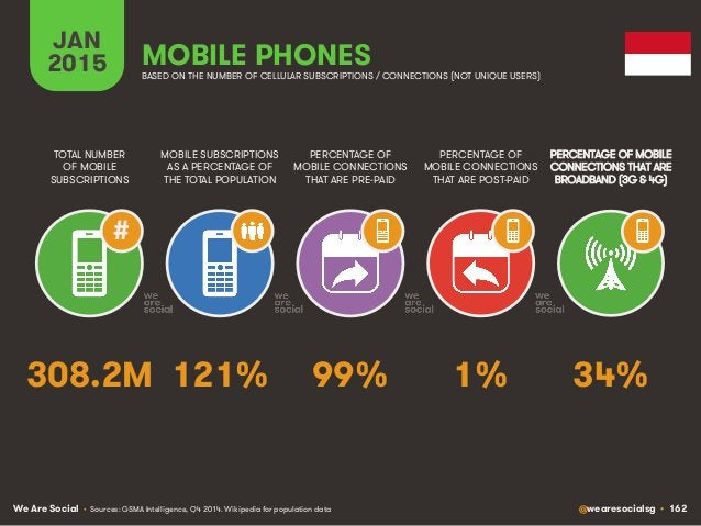 We Are Social @wearesocialsg • 162 JAN 2015 MOBILE SUBSCRIPTIONS AS A PERCENTAGE OF THE TOTAL POPULATION TOTAL NUMBER OF M...