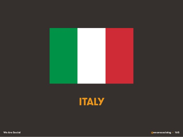 We Are Social @wearesocialsg • 165 ITALY