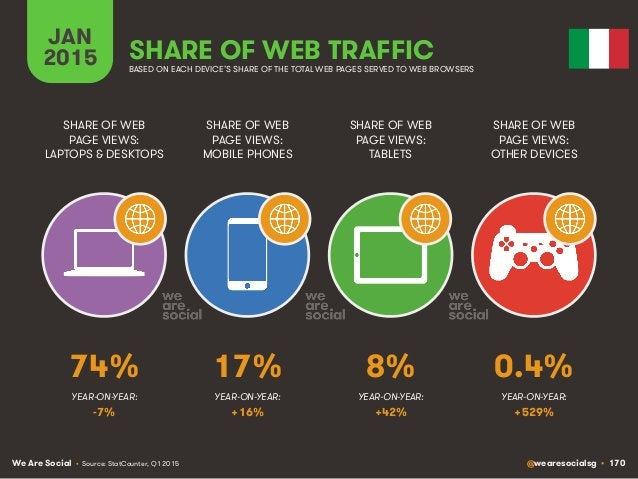 We Are Social @wearesocialsg • 170 JAN 2015 SHARE OF WEB TRAFFIC SHARE OF WEB PAGE VIEWS: LAPTOPS & DESKTOPS SHARE OF WEB ...