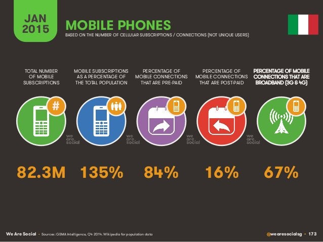 We Are Social @wearesocialsg • 173 JAN 2015 MOBILE SUBSCRIPTIONS AS A PERCENTAGE OF THE TOTAL POPULATION TOTAL NUMBER OF M...