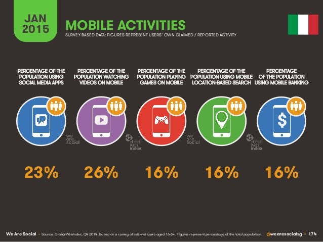 We Are Social @wearesocialsg • 174 JAN 2015 MOBILE ACTIVITIES $ PERCENTAGE OF THE POPULATION WATCHING VIDEOS ON MOBILE PER...