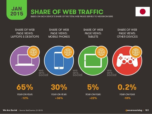 We Are Social @wearesocialsg • 181 JAN 2015 SHARE OF WEB TRAFFIC SHARE OF WEB PAGE VIEWS: LAPTOPS & DESKTOPS SHARE OF WEB ...