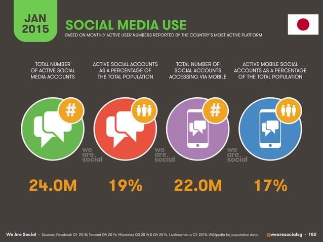 We Are Social @wearesocialsg • 182 JAN 2015 SOCIAL MEDIA USE ## • Sources: Facebook Q1 2015; Tencent Q4 2014; VKontakte Q3...