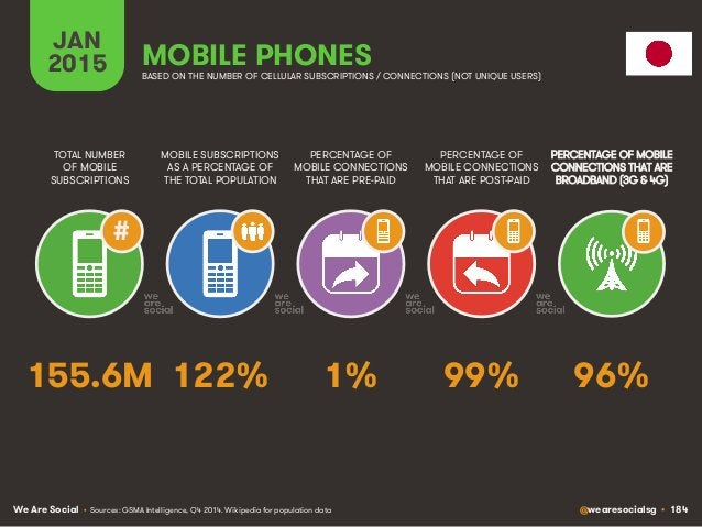 We Are Social @wearesocialsg • 184 JAN 2015 MOBILE SUBSCRIPTIONS AS A PERCENTAGE OF THE TOTAL POPULATION TOTAL NUMBER OF M...